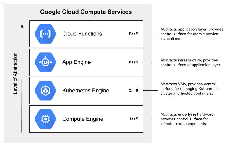 Compute services on the GCP - Google Cloud Platform for