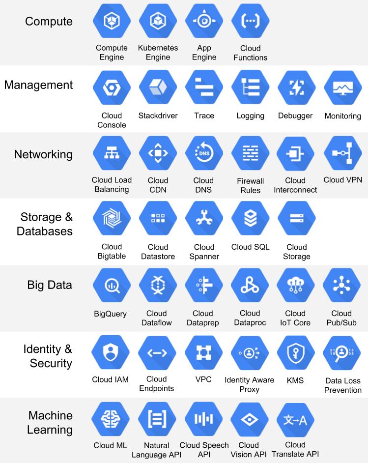 Google Cloud Platform - Google Cloud Platform for Developers
