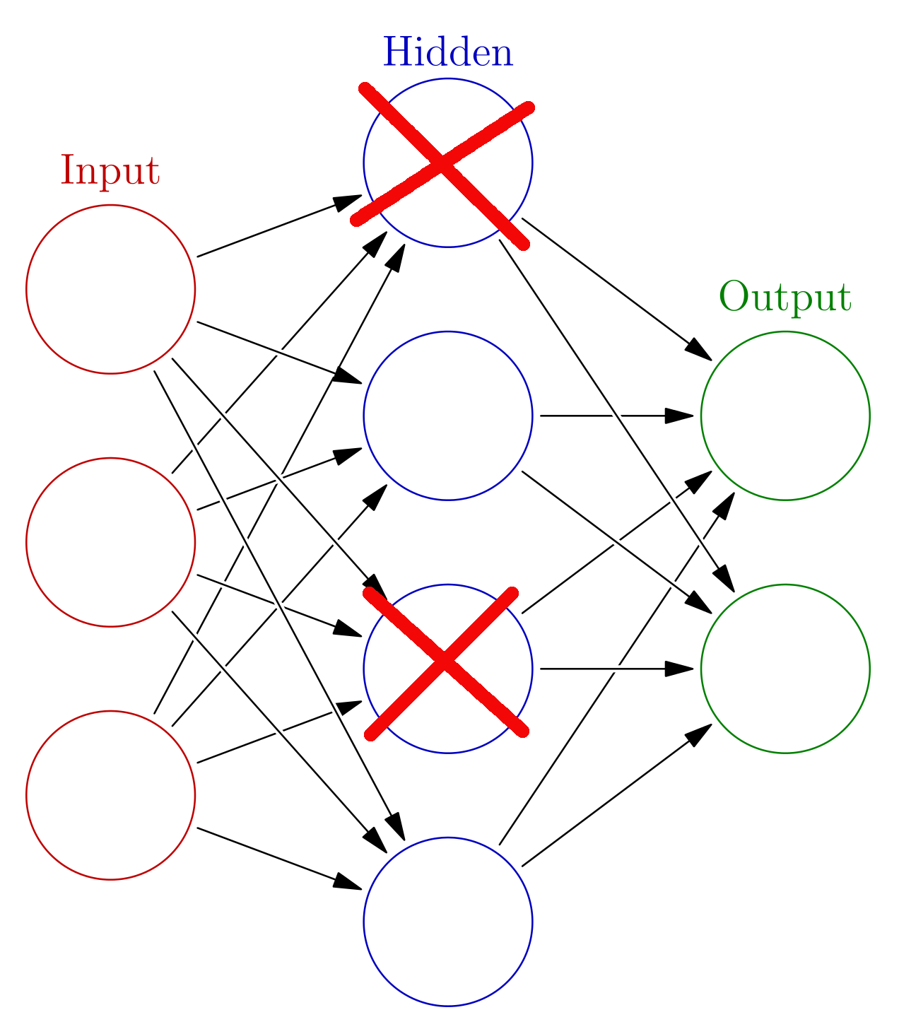 Controlling variance with dropout - Deep Learning Quick