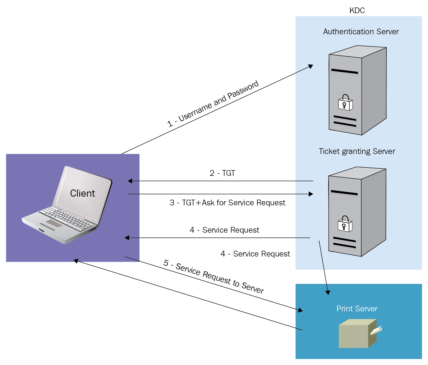 Authentication NTLM versus Kerberos - Practical Network ...