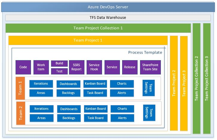 Creating a team project for an Agile team - Azure DevOps