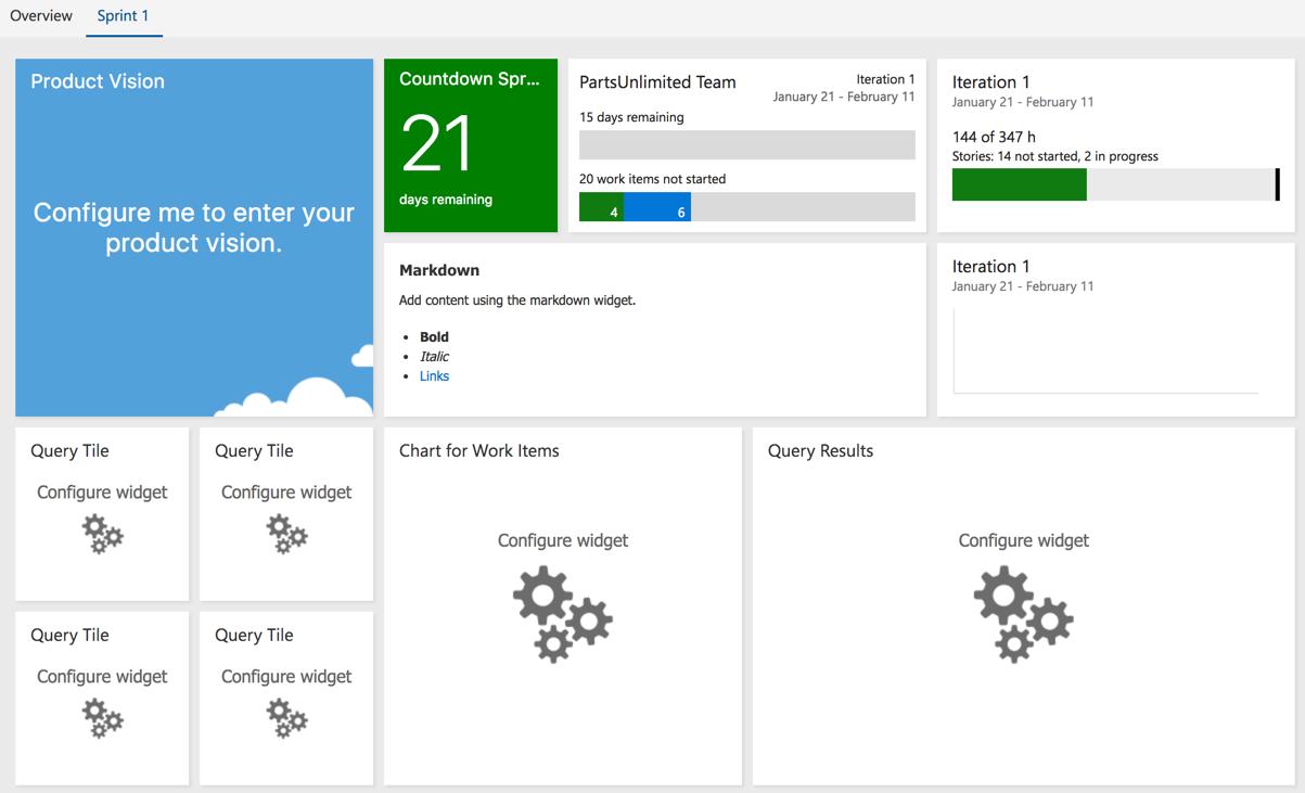 Dashboards for planning and tracking work - Azure DevOps Server 2019