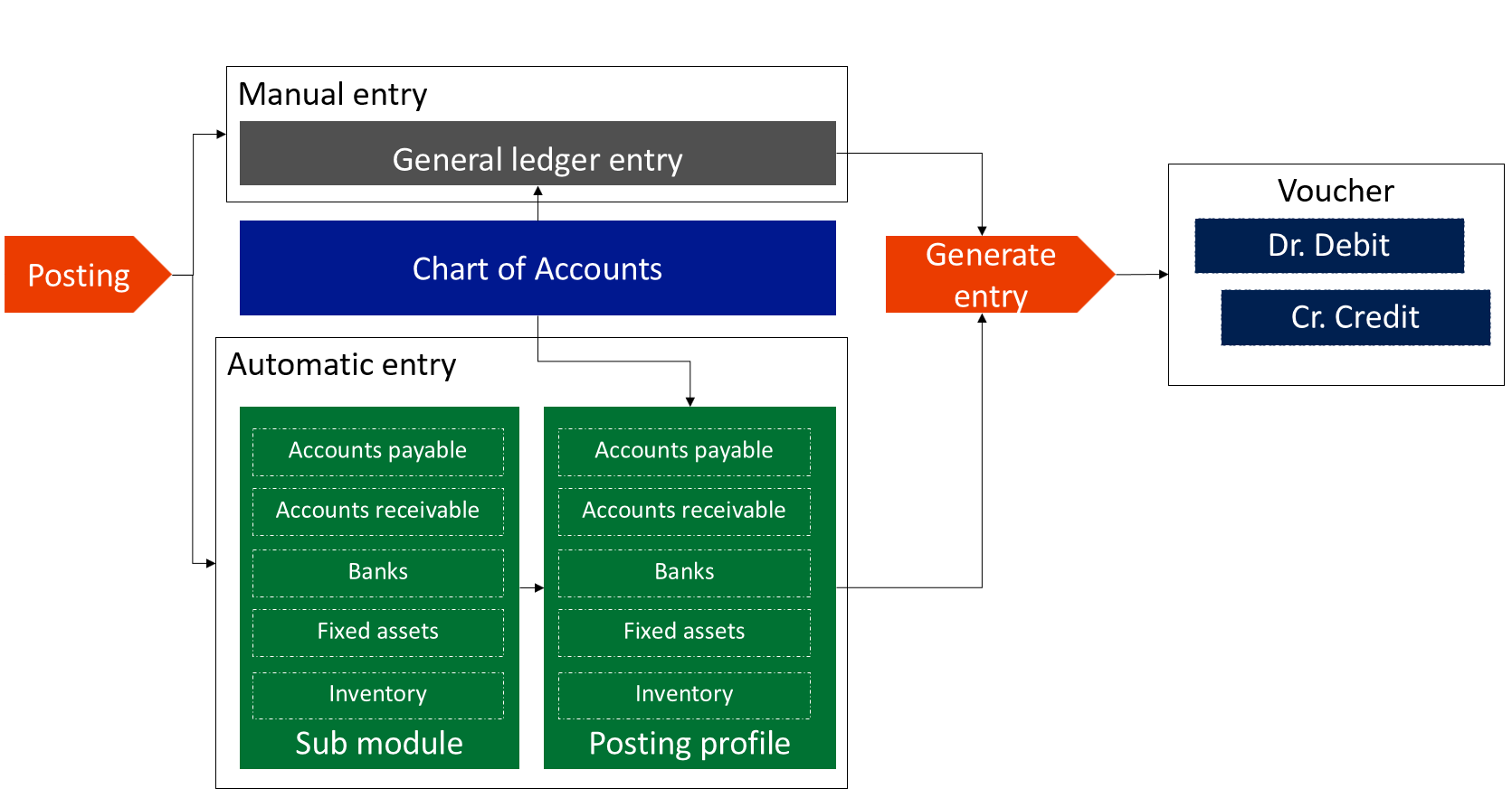 Posting types in Microsoft Dynamics 365 for Finance and