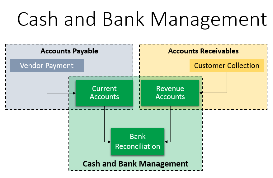 Understanding cash and bank integration - Microsoft Dynamics 365
