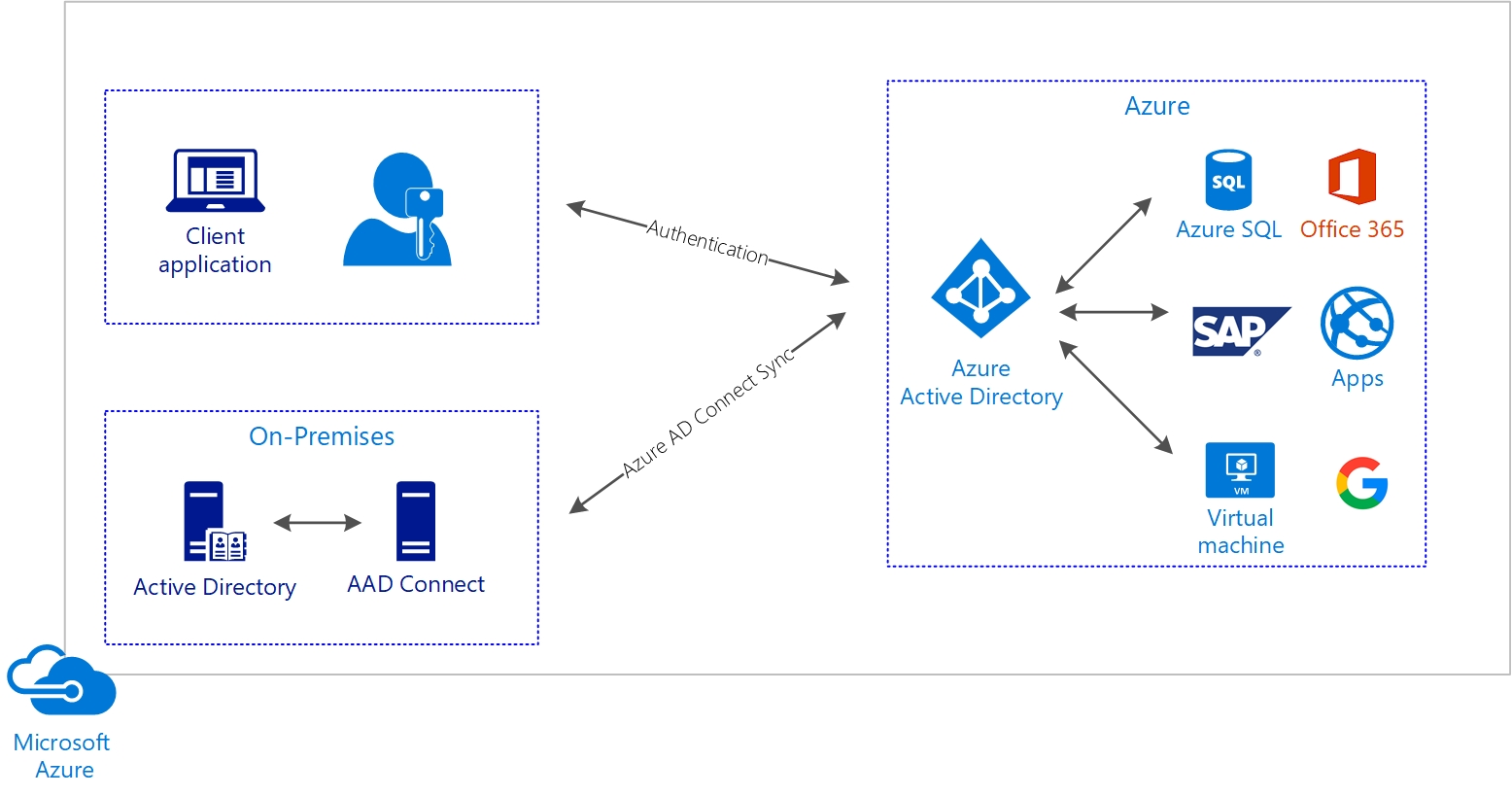 Azure AD Connect - Architecting Microsoft Azure Solutions