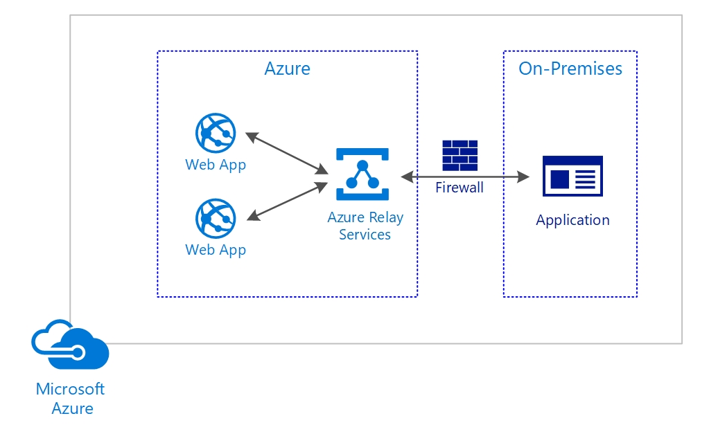 Azure Relay service - Architecting Microsoft Azure Solutions - Exam Guide  70-535