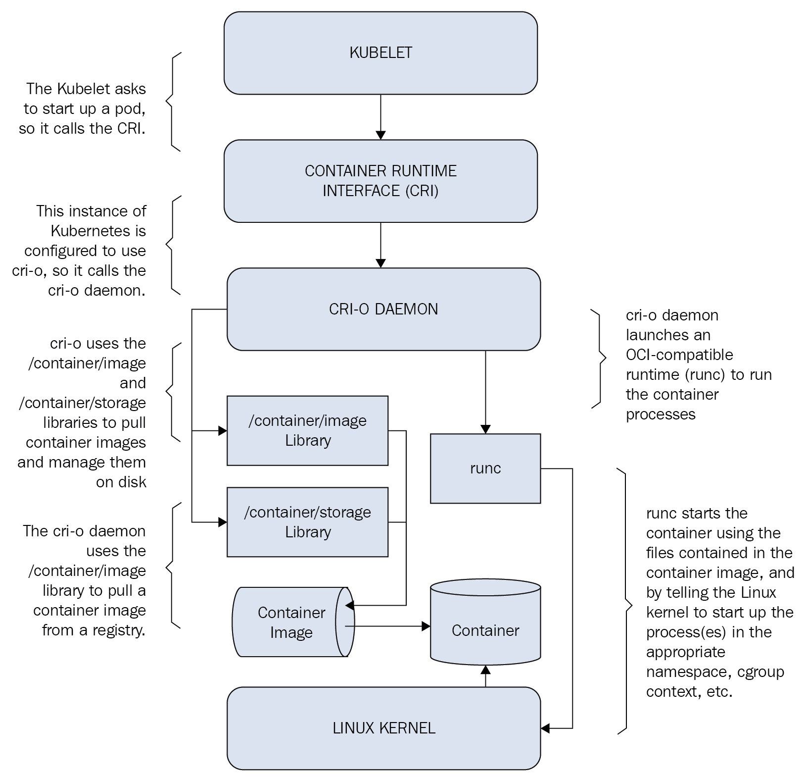 How CRI-O works with Kubernetes - Learn OpenShift