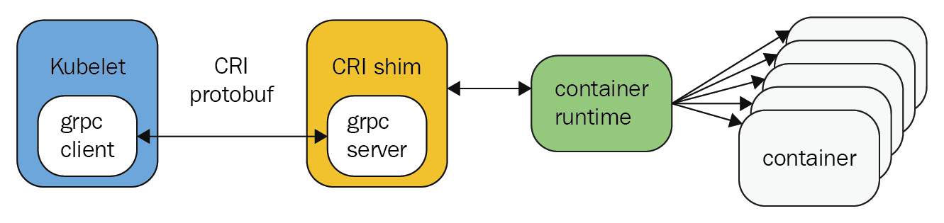 Container Runtime and Container Runtime Interface - Learn OpenShift