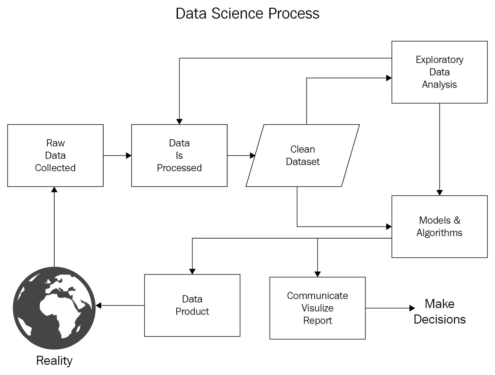 Exploratory Data Analysis of Boston Housing Data with NumPy