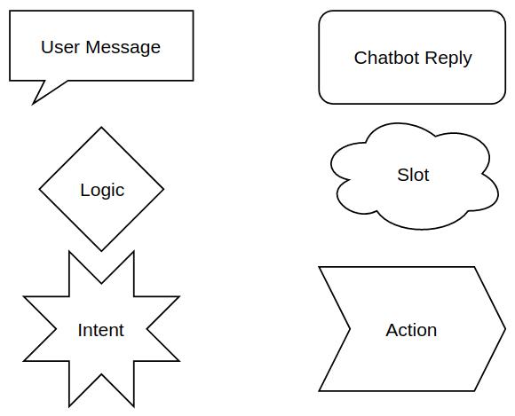Designing conversation flows - Hands-On Chatbot Development