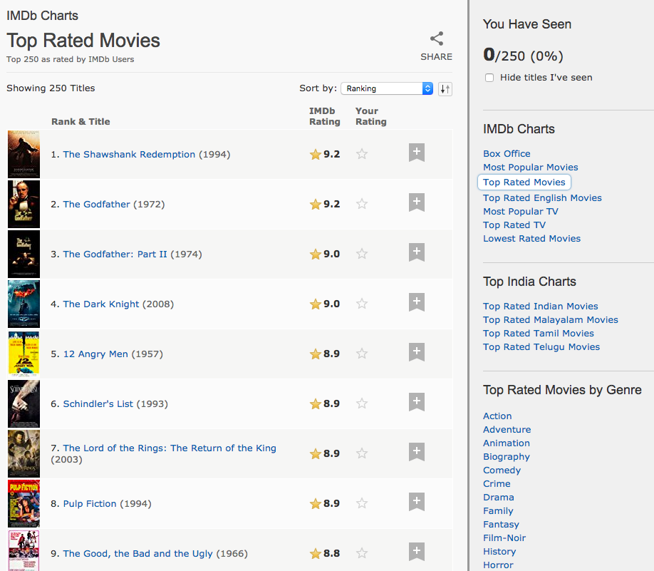 Building an IMDB Top 250 Clone with Pandas - Hands-On Recommendation