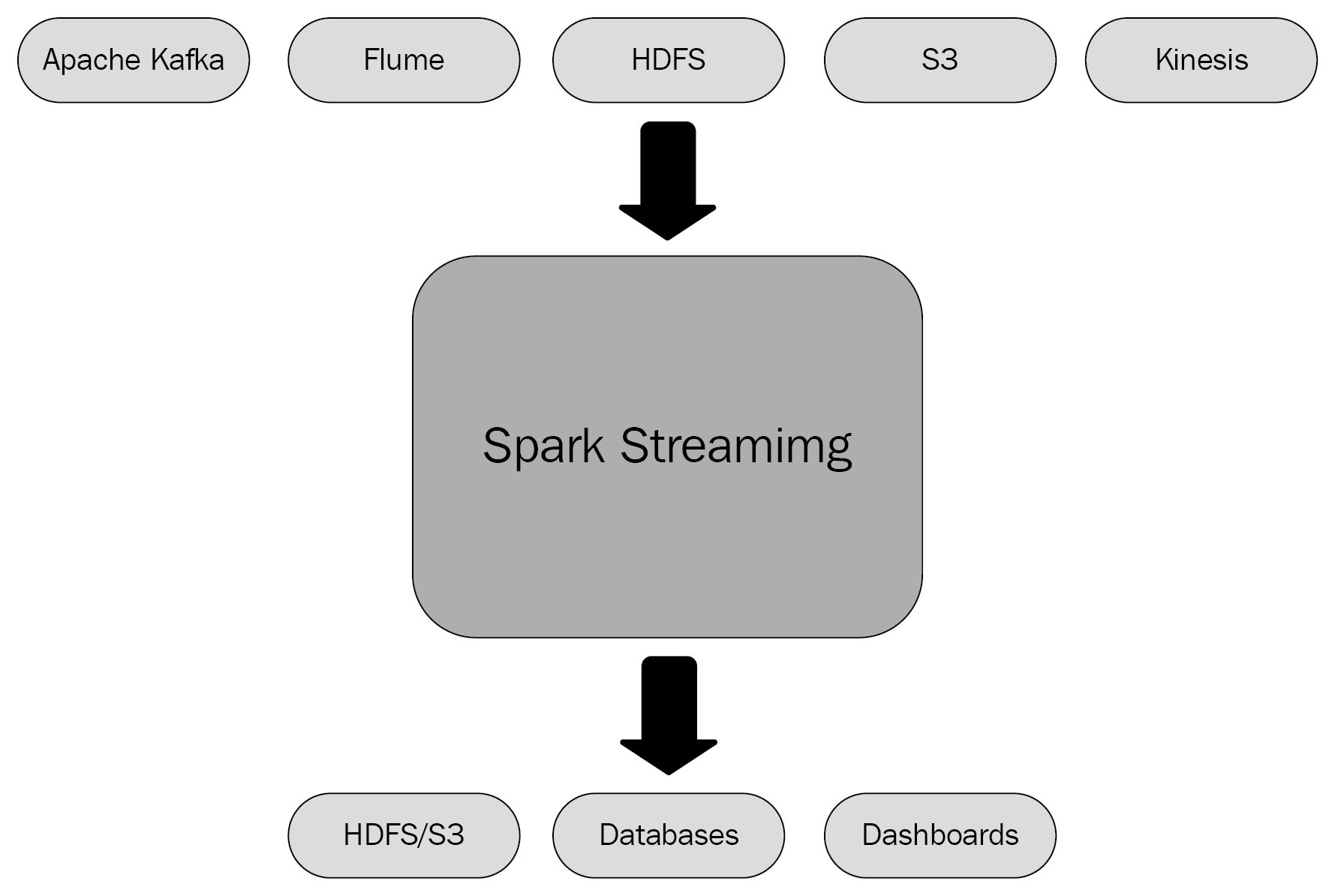 Spark Streaming - Hands-On Deep Learning with Apache Spark