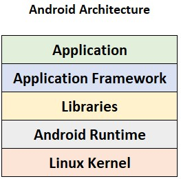 The Android platform and security model - Hands-On
