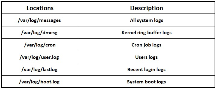 Clearing logs in Linux - Hands-On Penetration Testing with