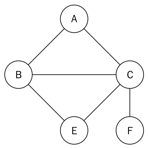 Graph representations - Hands-On Data Structures and Algorithms with