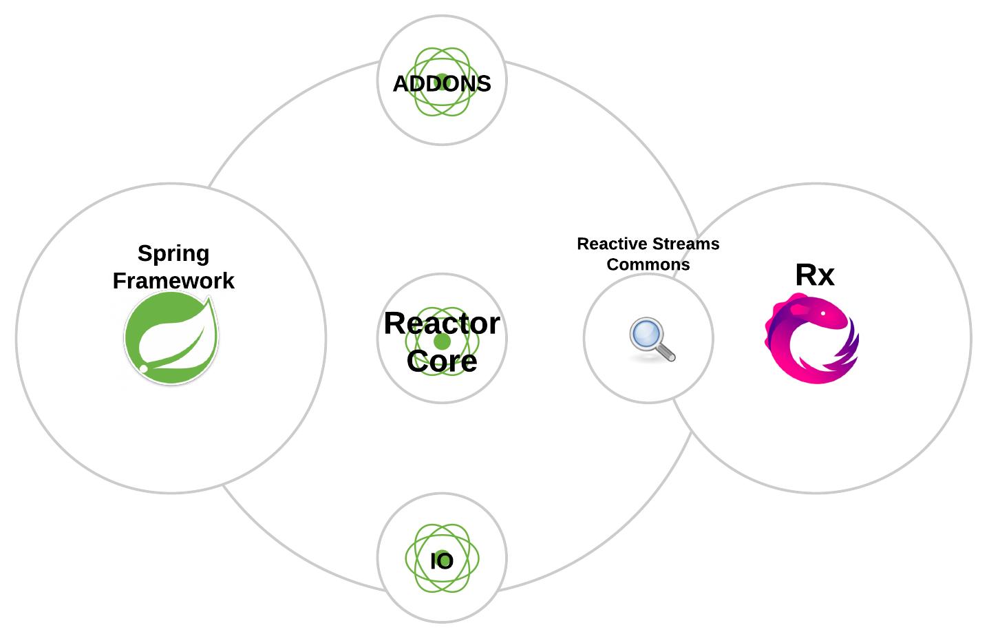 Spring Framework and reactive applications - Hands-On Spring