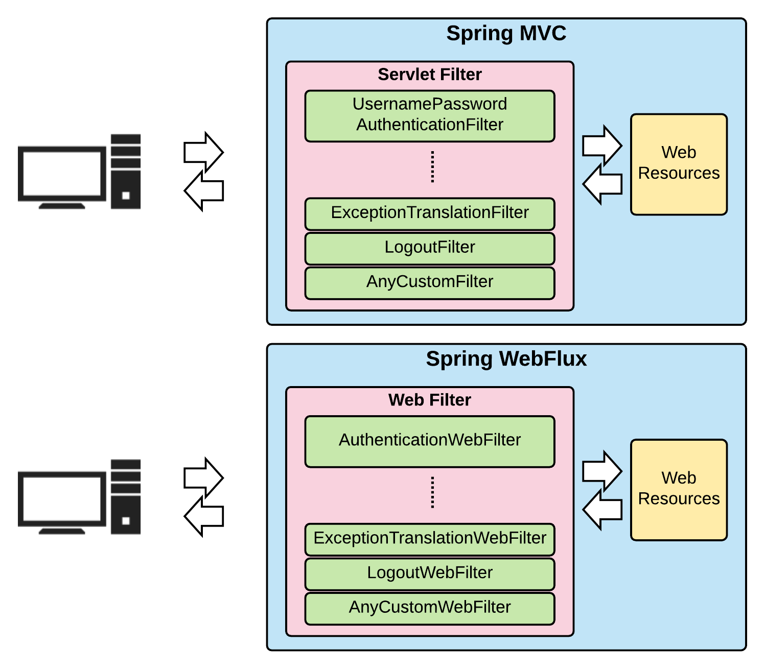 Spring WebFlux authentication architecture - Hands-On Spring