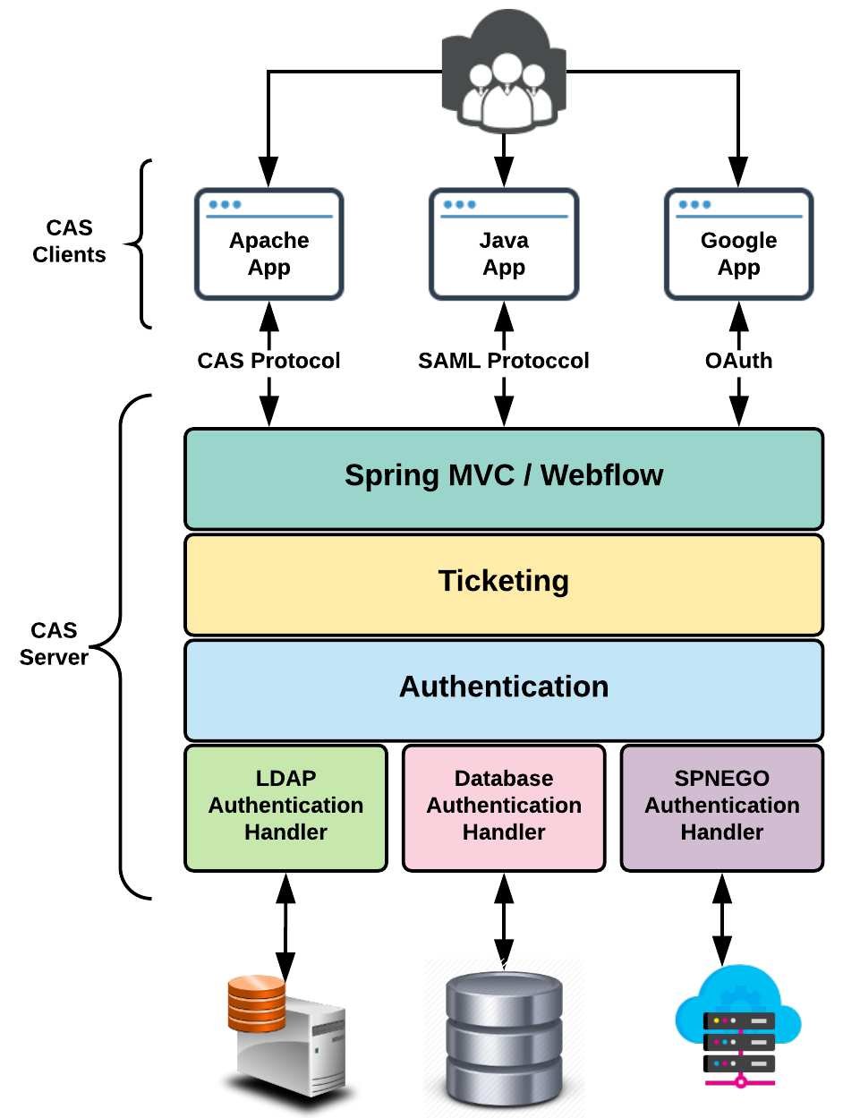 CAS - Hands-On Spring Security 5 for Reactive Applications
