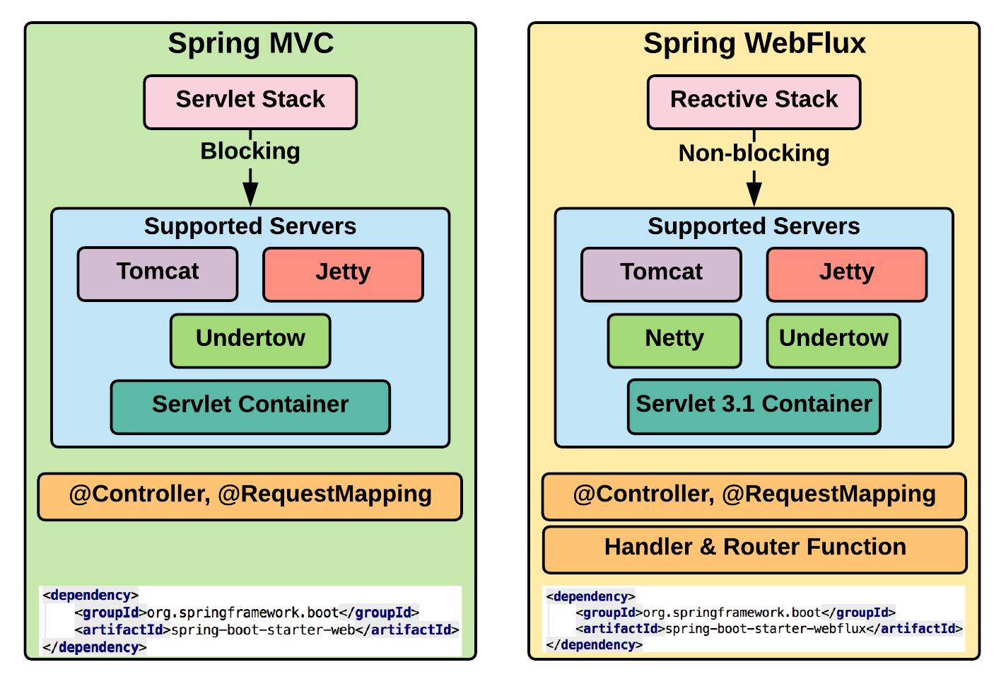 Spring MVC versus WebFlux - Hands-On Spring Security 5 for