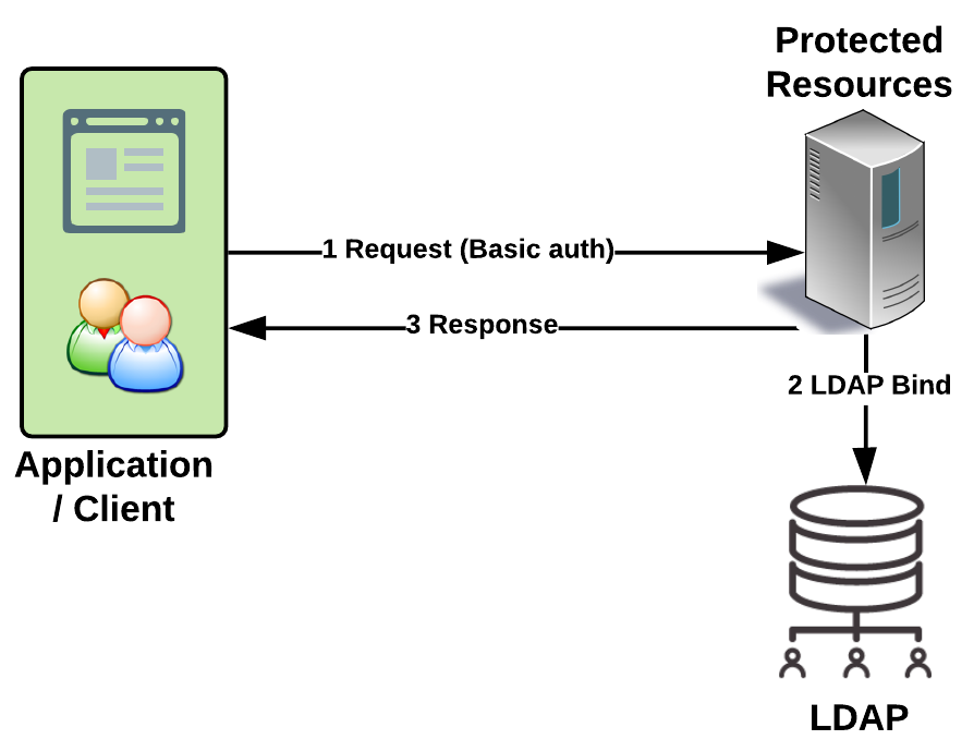 Lightweight Directory Access Protocol - Hands-On Spring