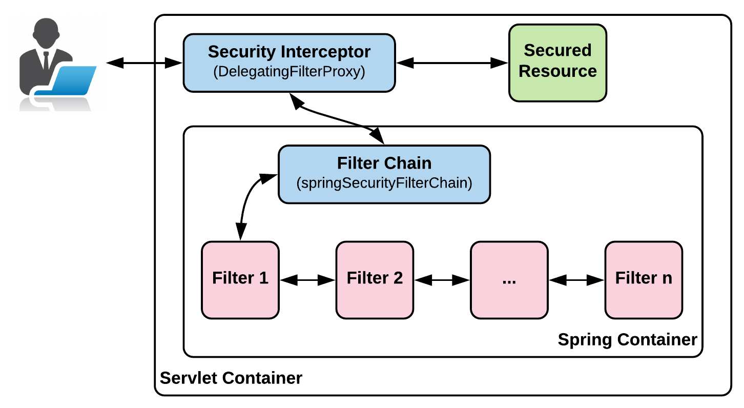 Working of Spring Security - Hands-On Spring Security 5 for Reactive
