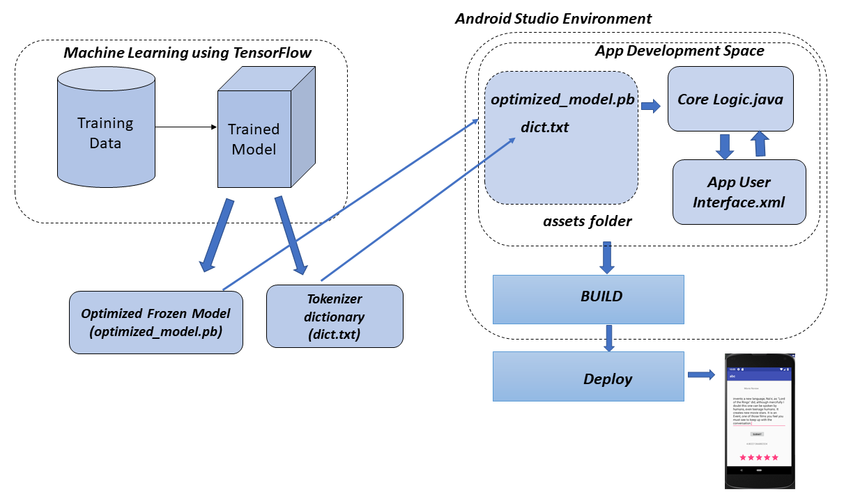 Building an Android mobile app using TensorFlow mobile