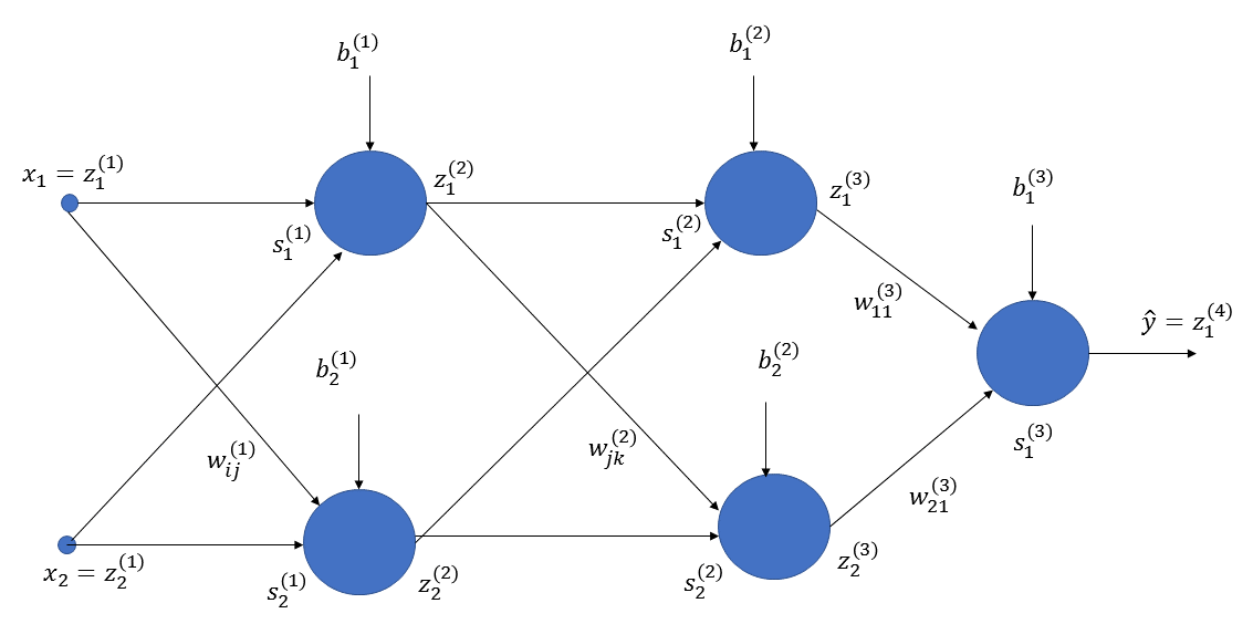 The backpropagation method of training neural networks