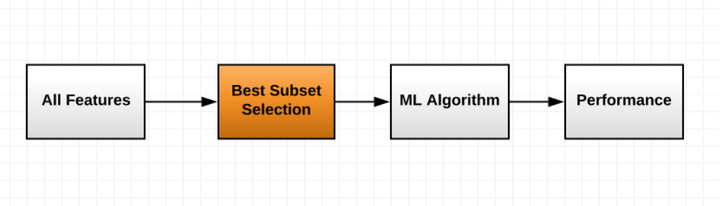 Feature selection algorithms - Mastering Machine Learning