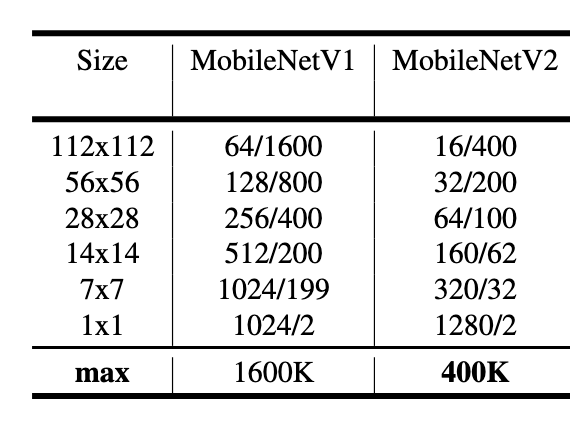 Comparing the two MobileNets - Hands-On Deep Learning Architectures