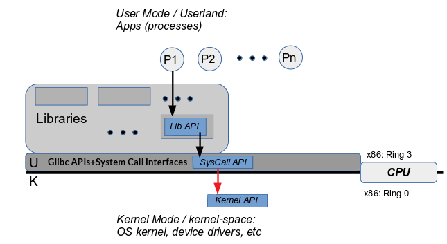 Linux system architecture - Hands-On System Programming with