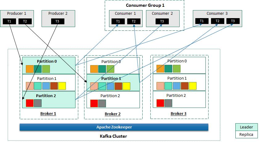 Working with Apache Kafka - Apache Hadoop 3 Quick Start Guide
