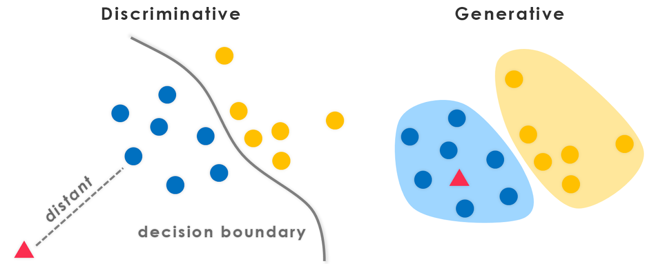 Why generative models - Hands-On Convolutional Neural