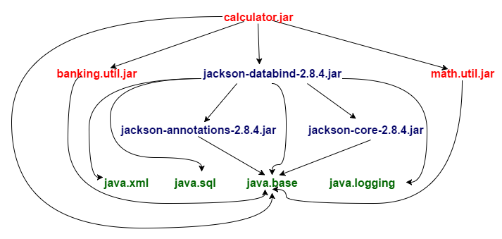 Top-down migration - Java 11 Cookbook - Second Edition