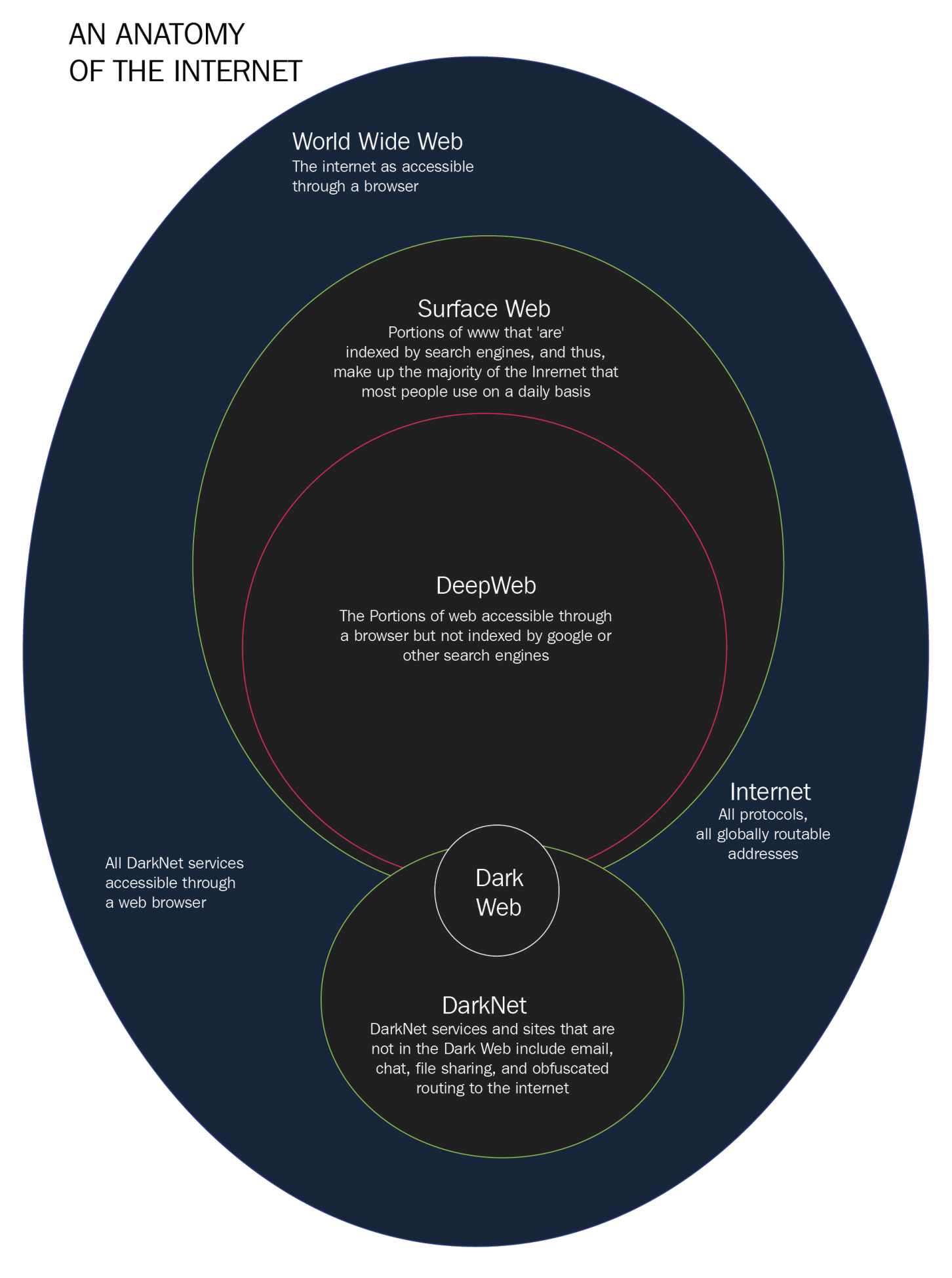 The Dark Web Hands On Analysis What Is A Browser Diagram As You Can See Internet Encompasses Deep Which In Or Under Surface And Net Yet Another Part