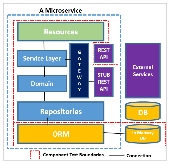 Component testing - Hands-On Microservices - Monitoring and