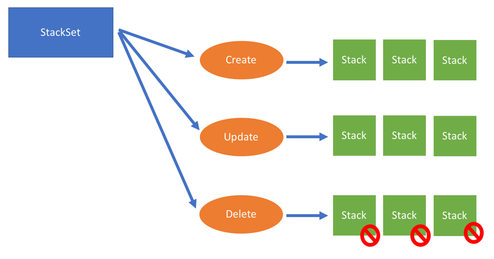 CloudFormation StackSets - Learn CloudFormation