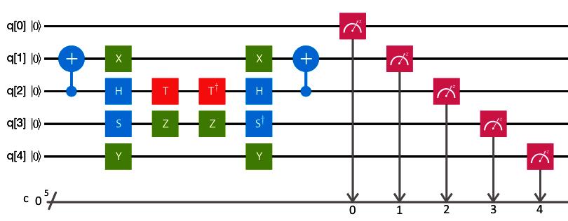 Translating quantum circuits into the Quantum Composer