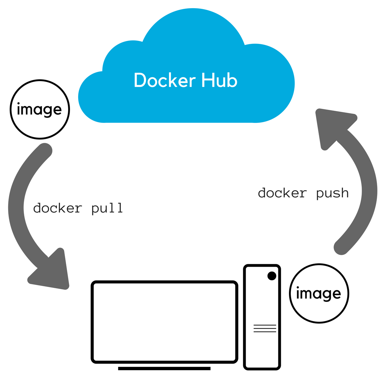Overview of Docker Hub and its operations   PowerShell Core for ...