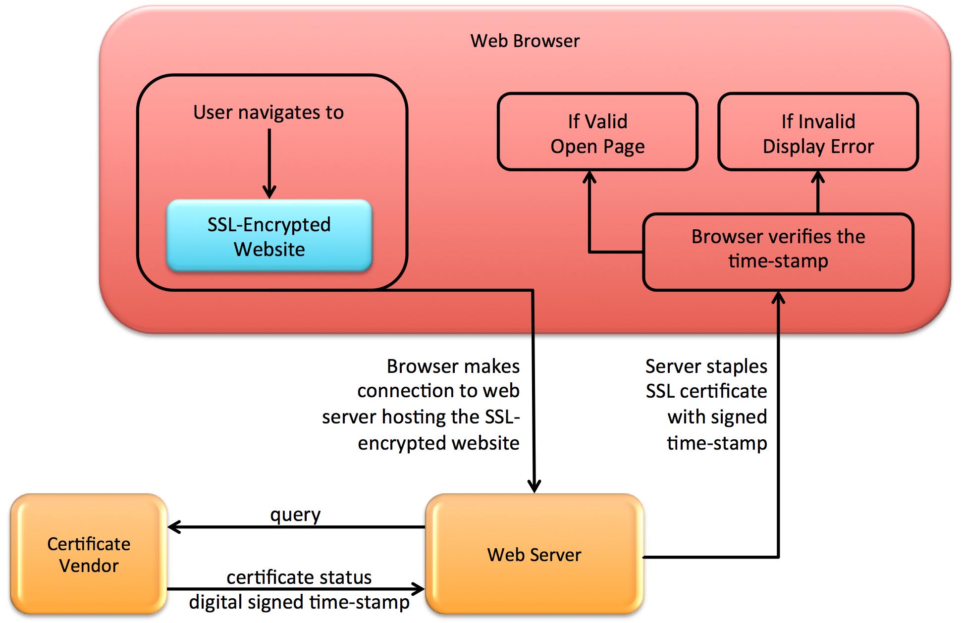 OCSP stapling for TLS - Mastering Java 11 - Second Edition