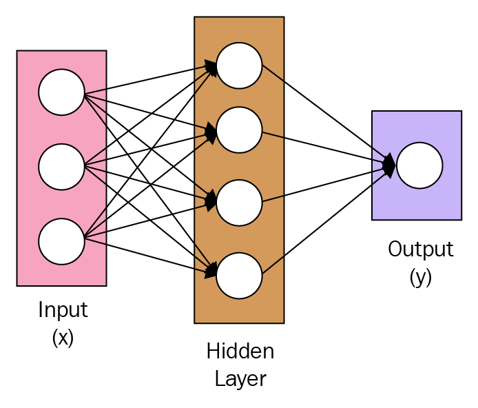 What are autoencoders? - Neural Network Projects with Python