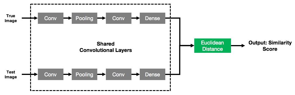 Creating a Siamese neural network in Keras - Neural Network