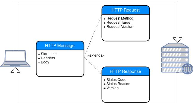 HTTP basics - Echo Quick Start Guide