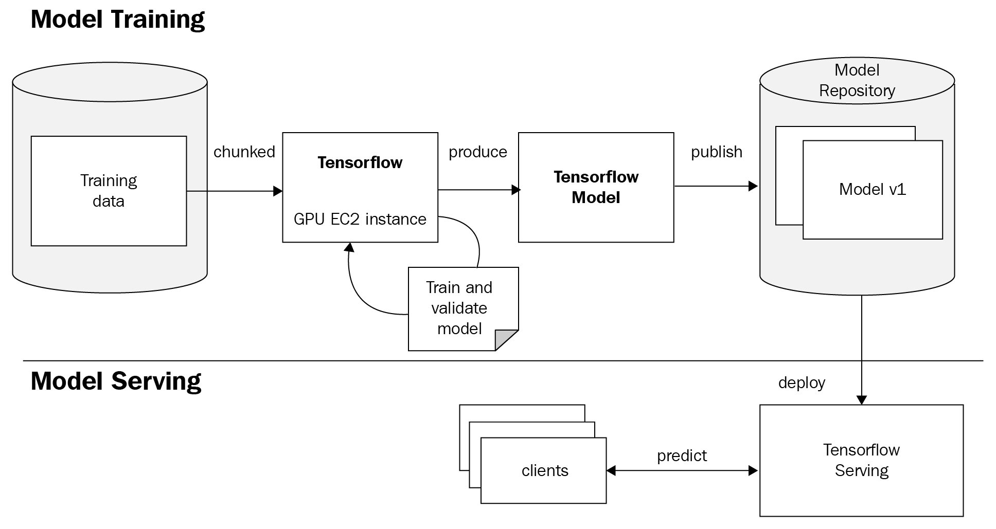 TensorFlow Serving - Hands-On Natural Language Processing