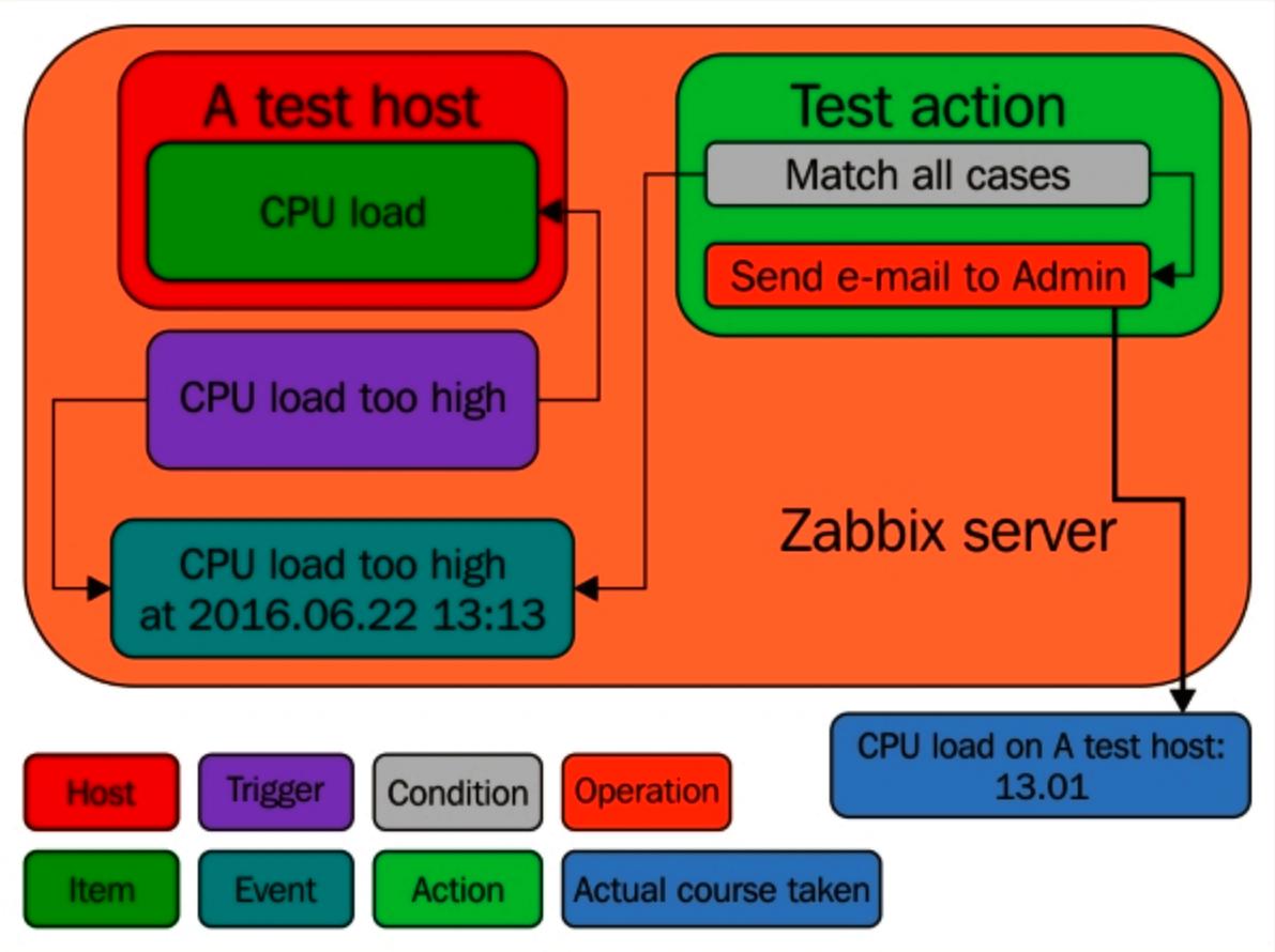 Information flow in Zabbix - Zabbix 4 Network Monitoring - Third Edition