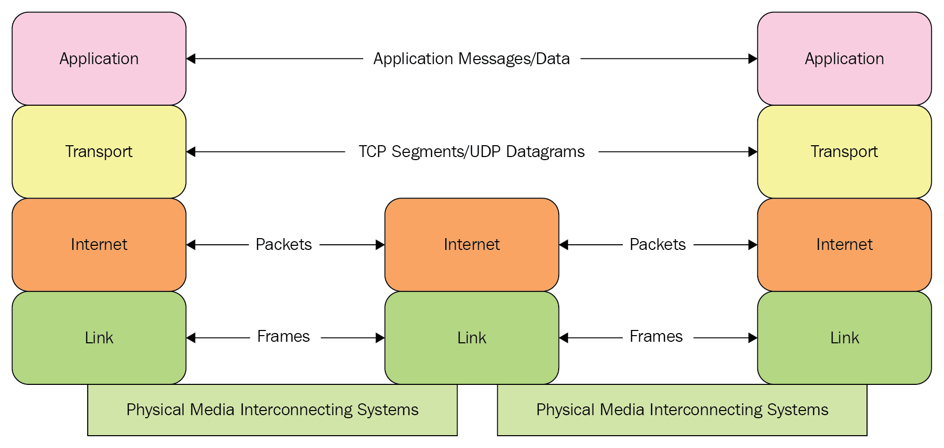 this preceding diagram combines all of the concepts we discussed  previously  for a host to transmit messages, application messages/data are  encapsulated