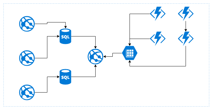 Using the Application Insights service - Hands-On Azure for