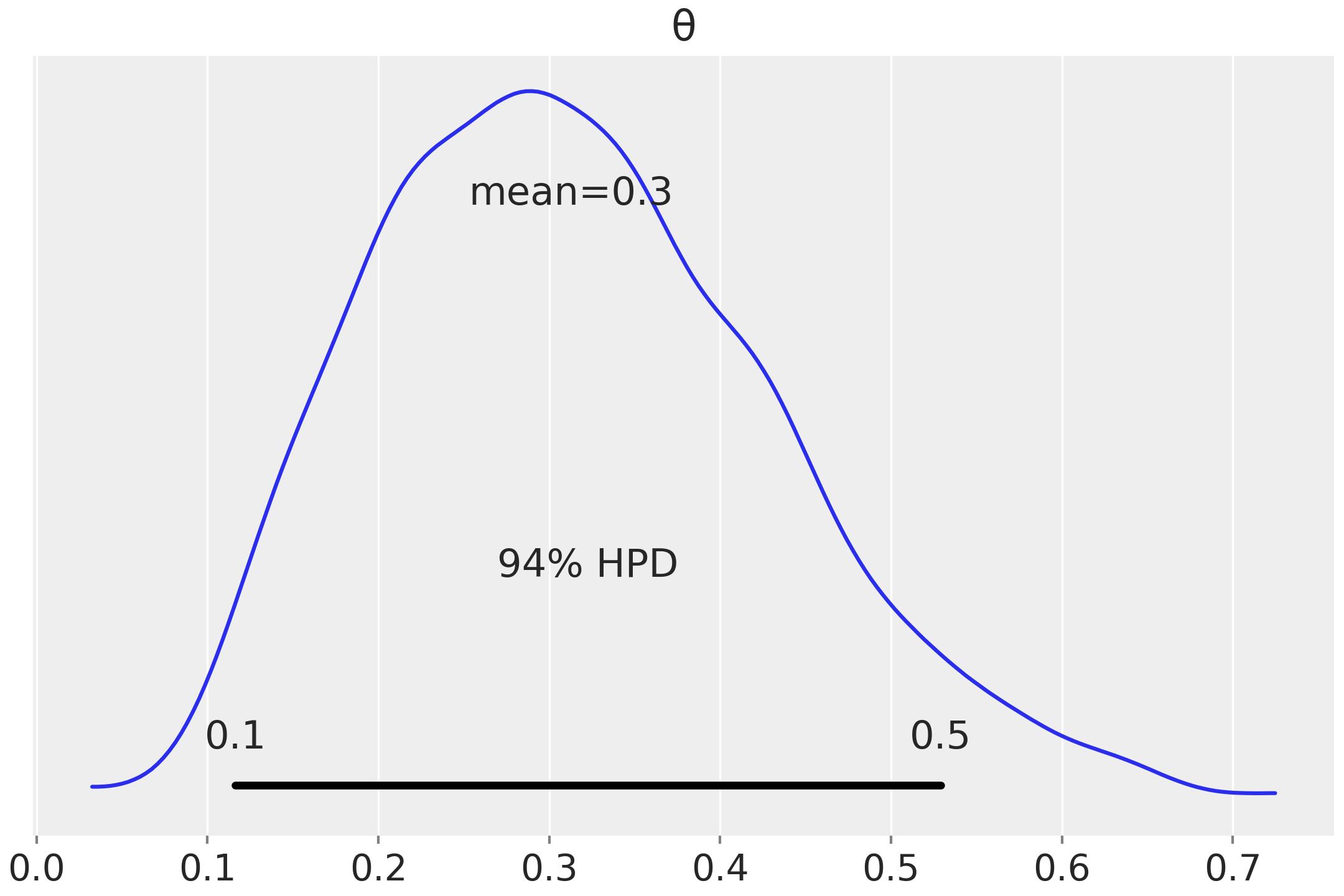 Communicating a Bayesian analysis - Bayesian Analysis with
