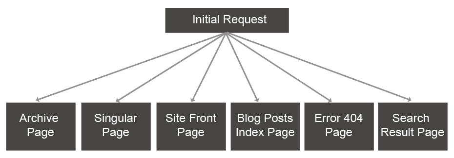 Working With The Wordpress Theme Template Hierarchy Wordpress
