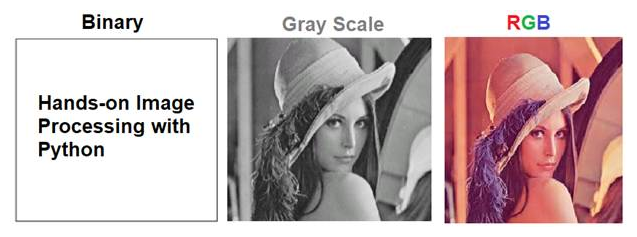 What is image processing and some applications - Hands-On Image