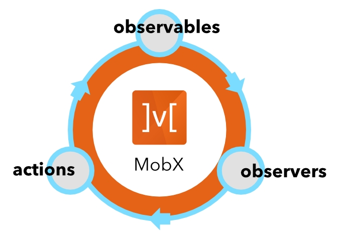 A speed tour of MobX - MobX Quick Start Guide